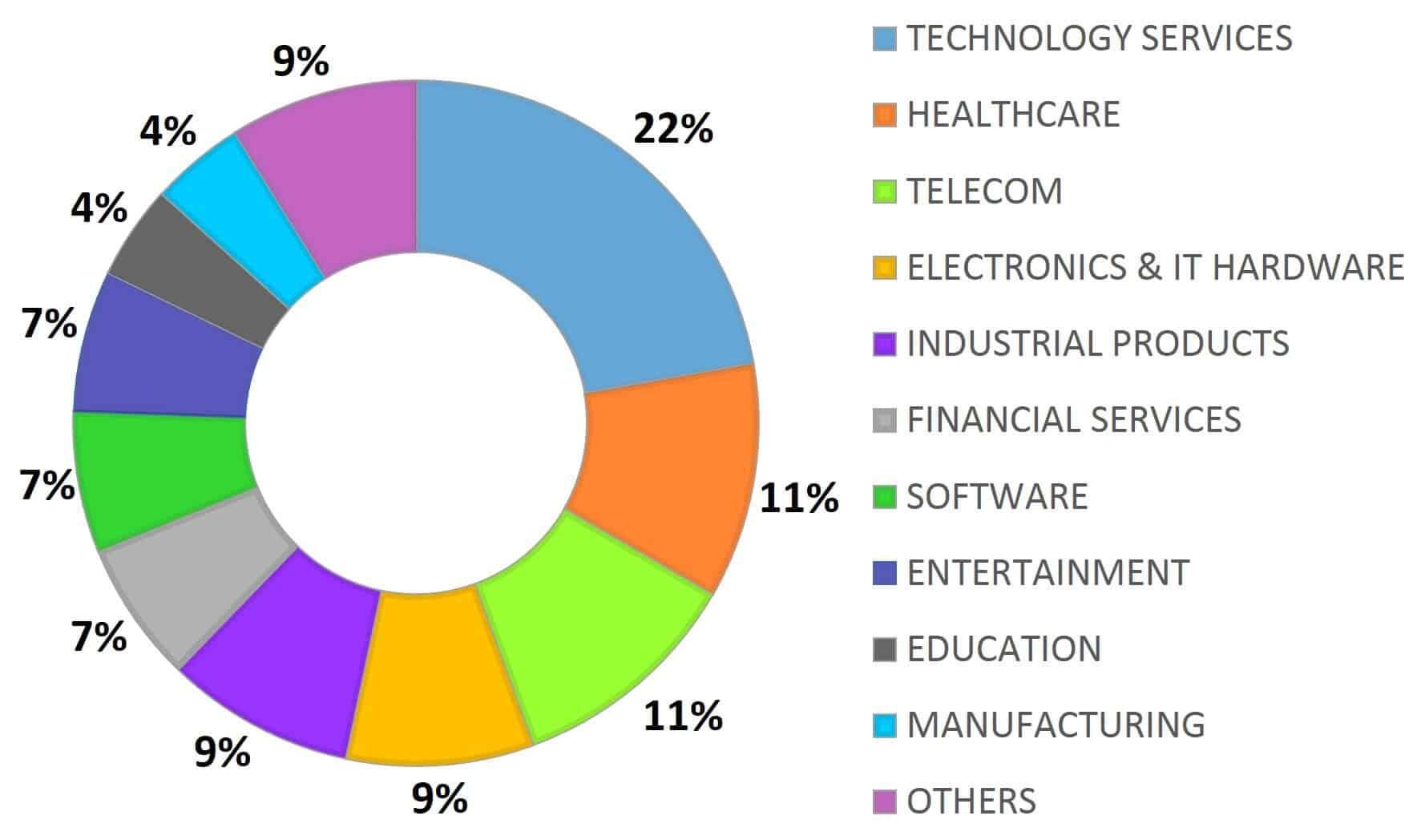Sectors - UCB - Batch Profile